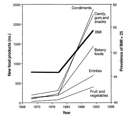 growth of snacking over time
